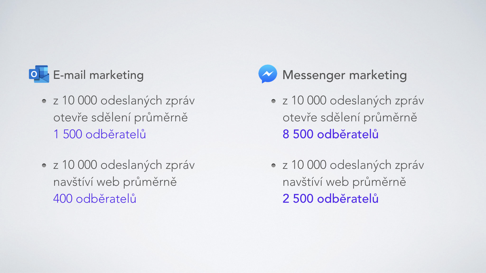 E-mail marketing vs Messenger marketing