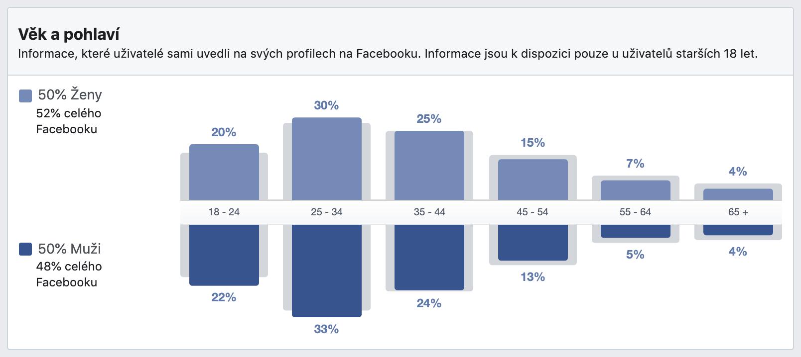 Demografické údaje uživatelů Facebook Messengeru v ČR